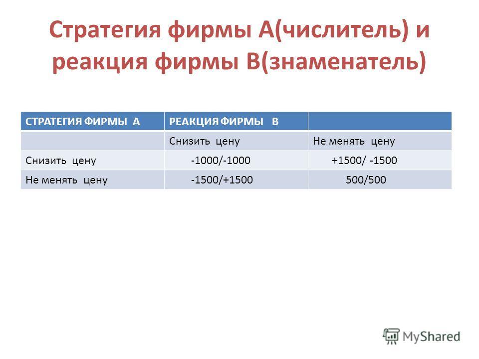 Стратегия фирмы А(числитель) и реакция фирмы В(знаменатель) СТРАТЕГИЯ ФИРМЫ АРЕАКЦИЯ ФИРМЫ В Снизить ценуНе менять цену Снизить цену -1000/-1000 +1500/ -1500 Не менять цену -1500/+1500 500/500