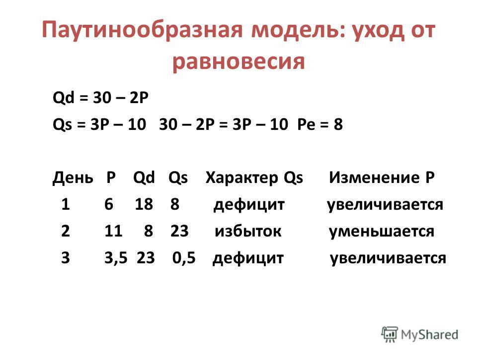 Паутинообразная модель: уход от равновесия Qd = 30 – 2P Qs = 3P – 10 30 – 2P = 3P – 10 Pe = 8 День Р Qd Qs Характер Qs Изменение Р 1 6 18 8 дефицит увеличивается 2 11 8 23 избыток уменьшается 3 3,5 23 0,5 дефицит увеличивается