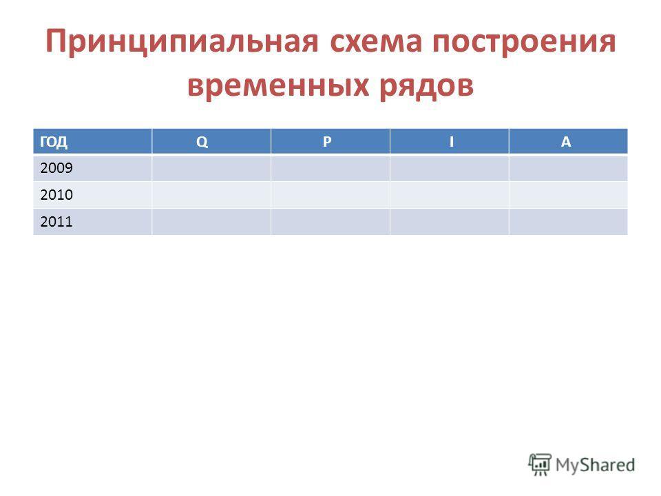 Принципиальная схема построения временных рядов ГОД Q P I A 2009 2010 2011