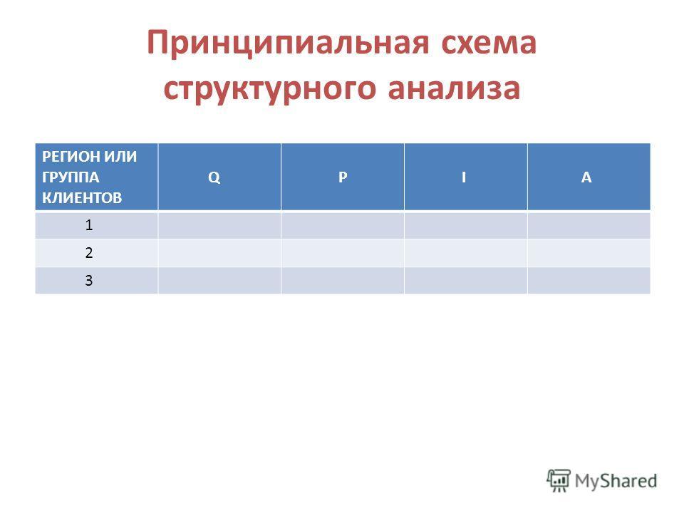 Принципиальная схема структурного анализа РЕГИОН ИЛИ ГРУППА КЛИЕНТОВ Q P I A 1 2 3