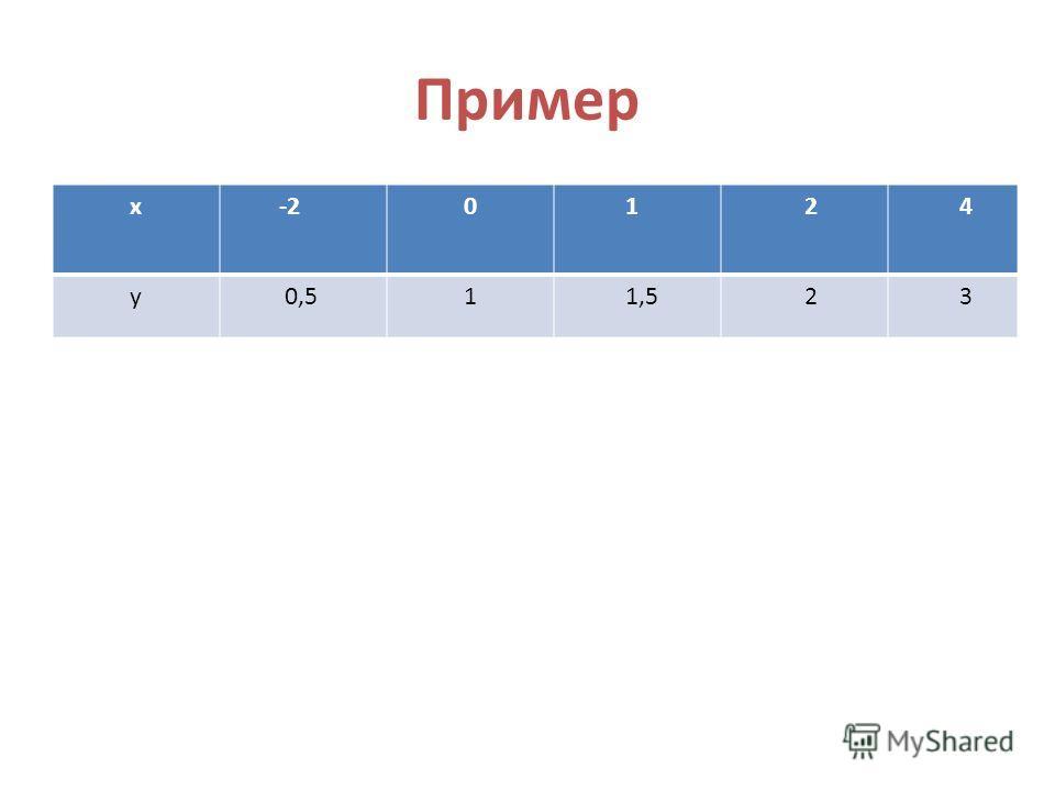 Пример x -2 0 1 2 4 y 0,5 1 1,5 2 3