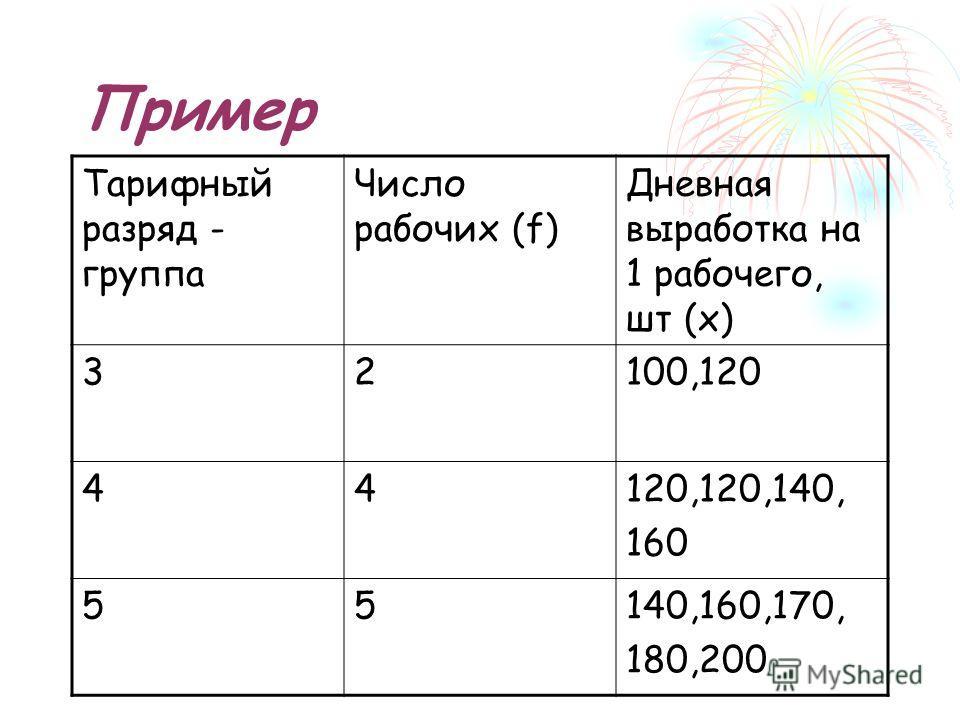 Пример Тарифный разряд - группа Число рабочих (f) Дневная выработка на 1 рабочего, шт (x) 32100,120 44120,120,140, 160 55140,160,170, 180,200