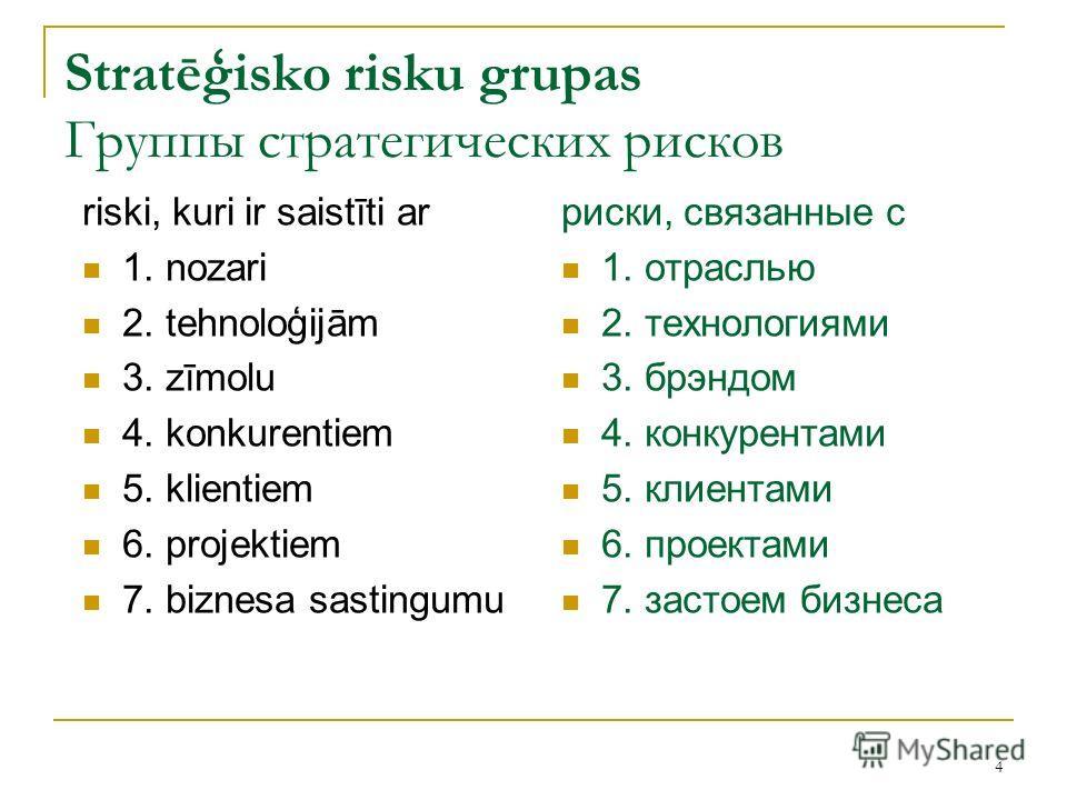 4 Stratēģisko risku grupas Группы стратегических рисков риски, связанные с 1. отраслью 2. технологиями 3. брэндом 4. конкурентами 5. клиентами 6. проектами 7. застоем бизнеса riski, kuri ir saistīti ar 1. nozari 2. tehnoloģijām 3. zīmolu 4. konkurent