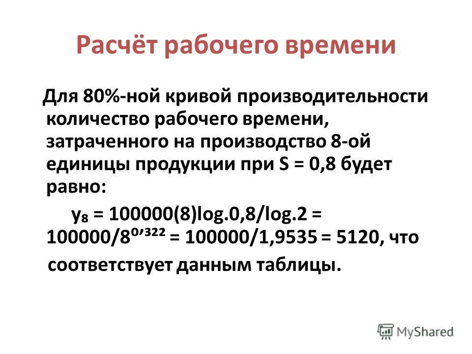 Расчёт рабочего времени Для 80%-ной кривой производительности количество рабочего времени, затраченного на производство 8-ой единицы продукции при S = 0,8 будет равно: y = 100000(8)log.0,8/log.2 = 100000/8³²² = 100000/1,9535 = 5120, что соответствует