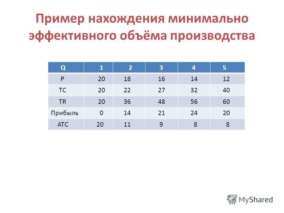 Пример нахождения минимально эффективного объёма производства Q 1 2 3 4 5 P 20 18 16 14 12 TC 20 22 27 32 40 TR 20 36 48 56 60 Прибыль 0 14 21 24 20 ATC 20 11 9 8 8