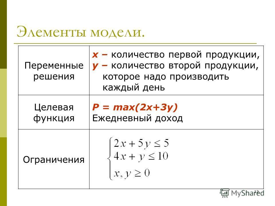 13 Элементы модели.. Переменные решения x – количество первой продукции, y – количество второй продукции, которое надо производить каждый день Целевая функция P = max(2x+3y) Ежедневный доход Ограничения