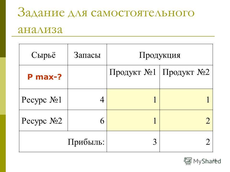 18 СырьёЗапасыПродукция Продукт 1 1 Продукт 2 2 Ресурс 1411 Ресурс 2612 Прибыль:32 Задание для самостоятельного анализа P max-?