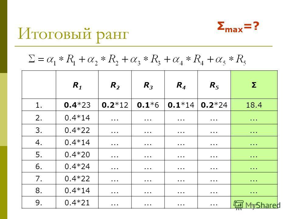11 Итоговый ранг R1R1 R2R2 R3R3 R4R4 R5R5 Σ 1.1.0.4*230.2*120.1*60.1*140.2*2418.4 2.2.0.4*14... 3.3.0.4*22... 4.4.0.4*14... 5.5.0.4*20... 6.6.0.4*24... 7.7.0.4*22... 8.8.0.4*14... 9.9.0.4*21... Σ max =?
