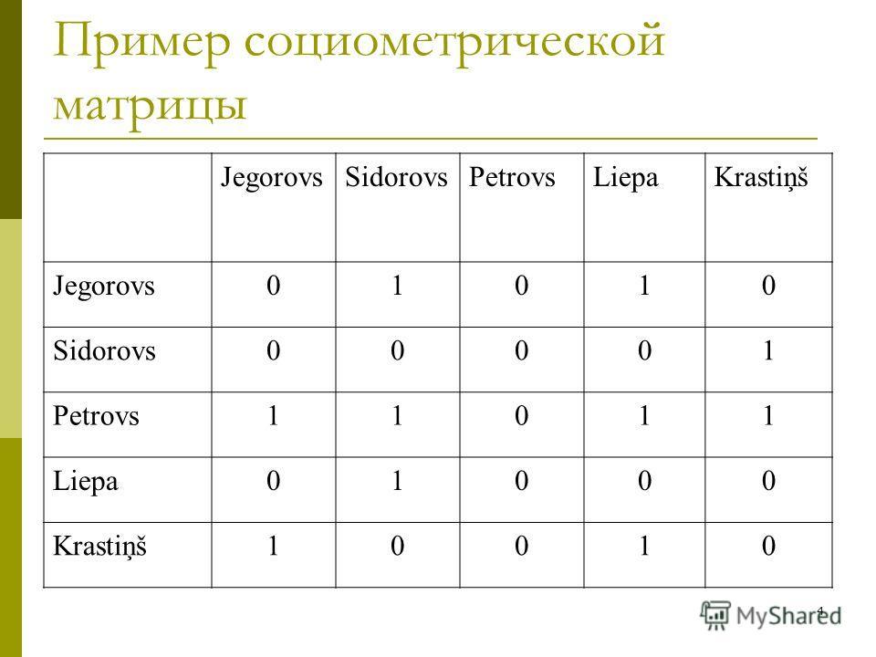 4 Пример социометрической матрицы JegorovsSidorovsPetrovsLiepaKrastiņš Jegorovs01010 Sidorovs00001 Petrovs11011 Liepa01000 Krastiņš10010