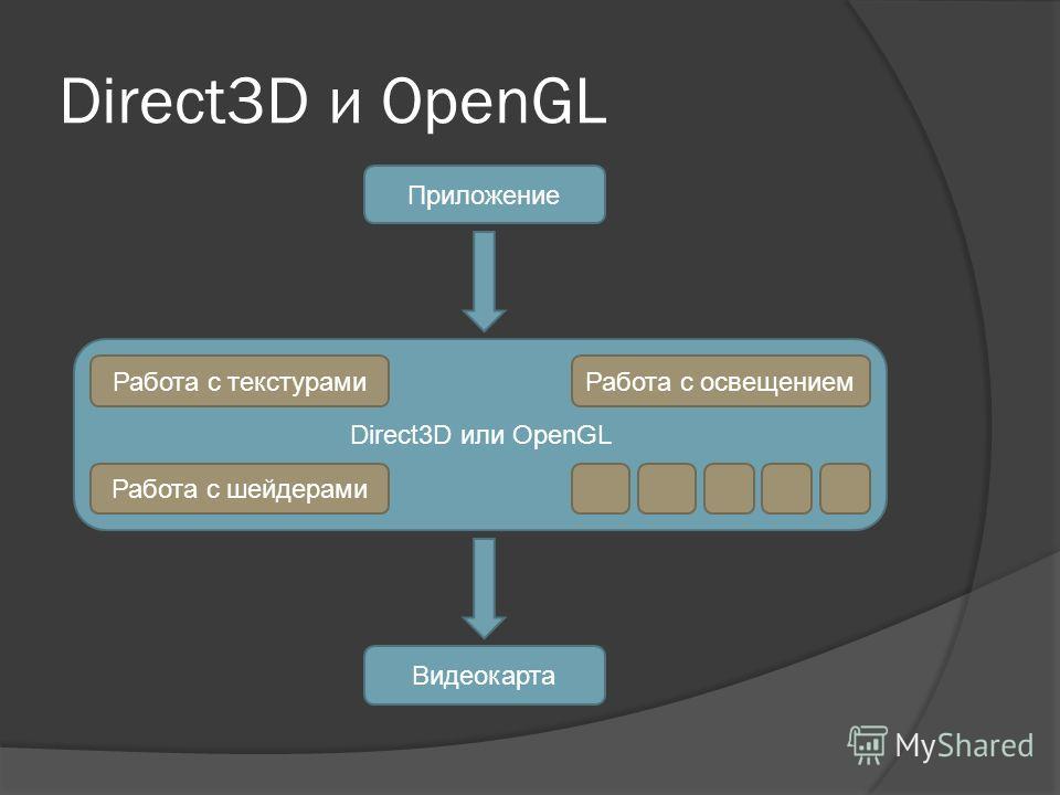 Direct3D и OpenGL Приложение Direct3D или OpenGL Работа с текстурами Работа с шейдерами Работа с освещением Видеокарта