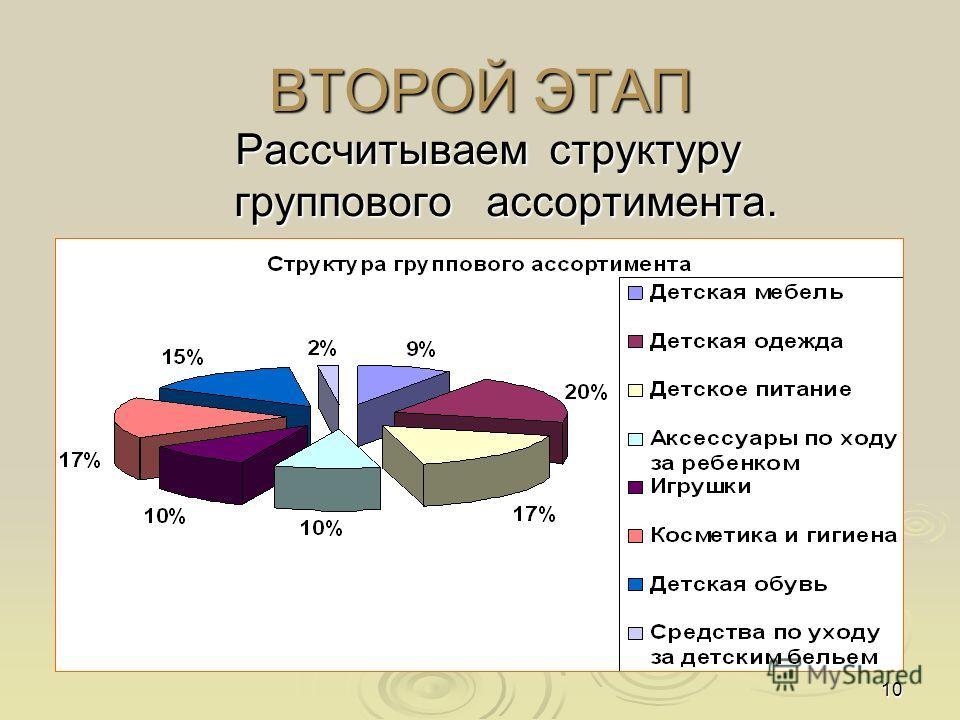 10 ВТОРОЙ ЭТАП Рассчитываем структуру группового ассортимента.