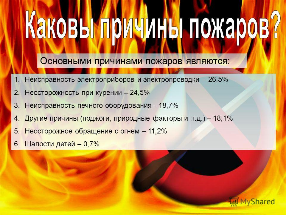 1.Неисправность электроприборов и электропроводки - 26,5% 2.Неосторожность при курении – 24,5% 3.Неисправность печного оборудования - 18,7% 4.Другие причины (поджоги, природные факторы и.т.д.) – 18,1% 5.Неосторожное обращение с огнём – 11,2% 6.Шалост