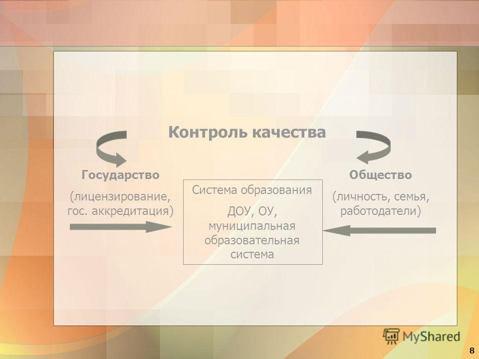 8 Система образования ДОУ, ОУ, муниципальная образовательная система Государство (лицензирование, гос. аккредитация) Общество (личность, семья, работодатели) Контроль качества