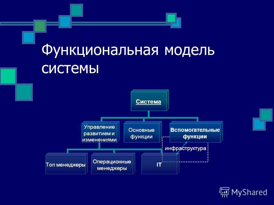 Функциональная модель системы Система Управление развитием и изменениями Топ менеджеры Операционные менеджеры IT Основные функции Вспомогательные функции инфраструктура