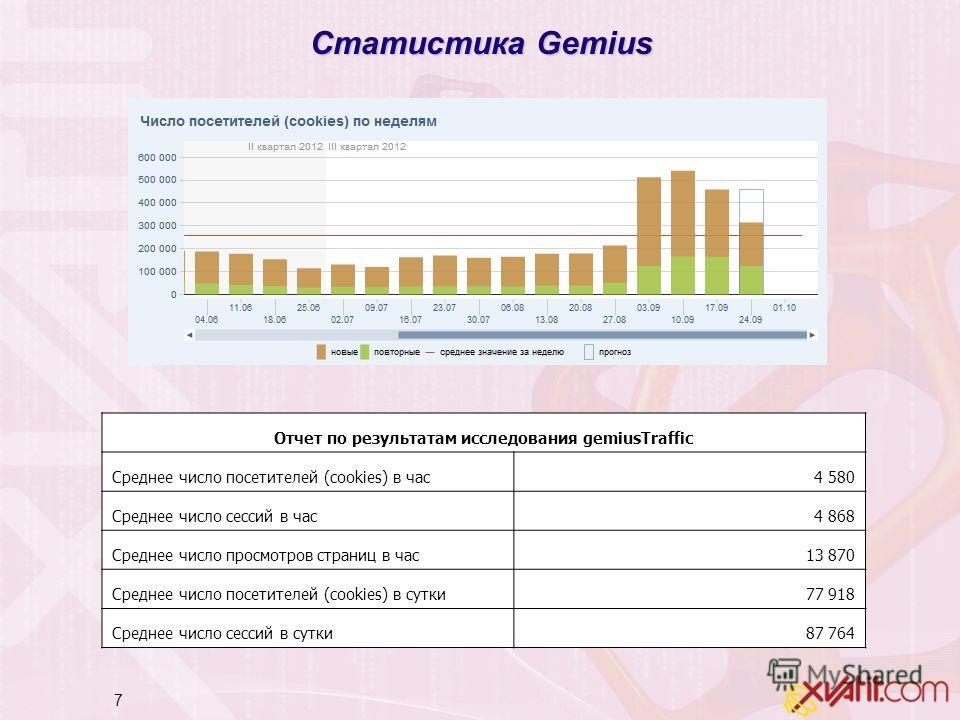 7 Статистика Gemius Отчет по результатам исследования gemiusTraffic Среднее число посетителей (cookies) в час4 580 Среднее число сессий в час4 868 Среднее число просмотров страниц в час13 870 Среднее число посетителей (cookies) в сутки77 918 Среднее