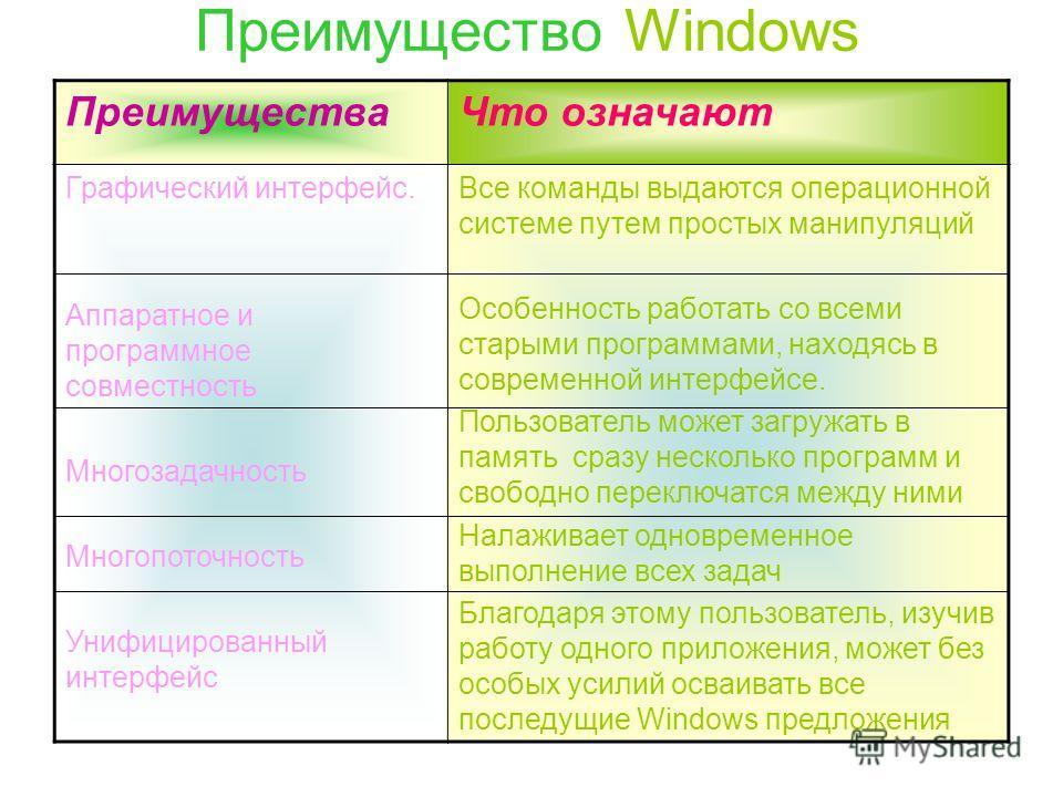 ПреимуществаЧто означают Графический интерфейс. Аппаратное и программное совместность Многозадачность Многопоточность Унифицированный интерфейс Все команды выдаются операционной системе путем простых манипуляций Особенность работать со всеми старыми