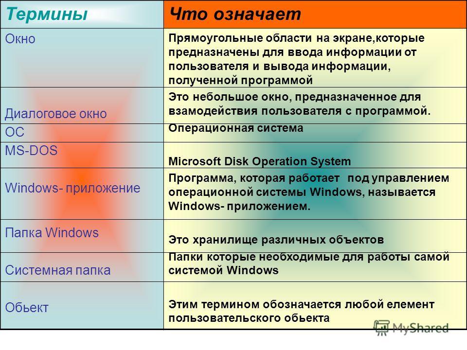 ТерминыЧто означает Окно Диалоговое окно ОС MS-DOS Windows- приложение Папка Windows Системная папка Обьект Прямоугольные области на экране,которые предназначены для ввода информации от пользователя и вывода информации, полученной программой Это небо