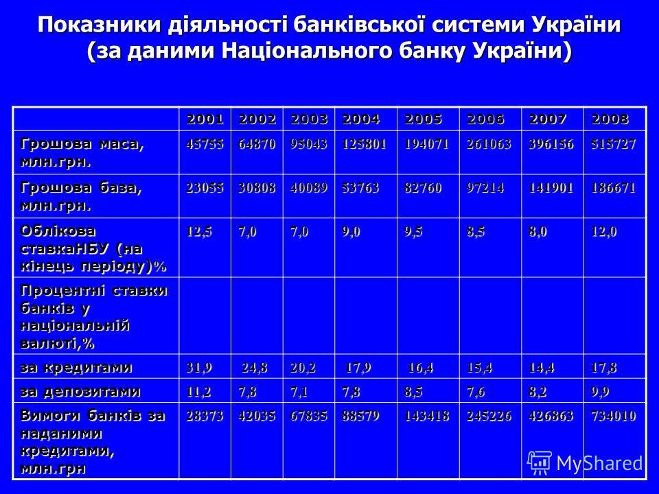 Показники діяльності банківської системи України (за даними Національного банку України) 20012002200320042005 2006 20072008 Грошова маса, млн.грн. 45755 64870 95043125801194071261063396156515727 Грошова база, млн.грн. 23055308084008953763827609721414