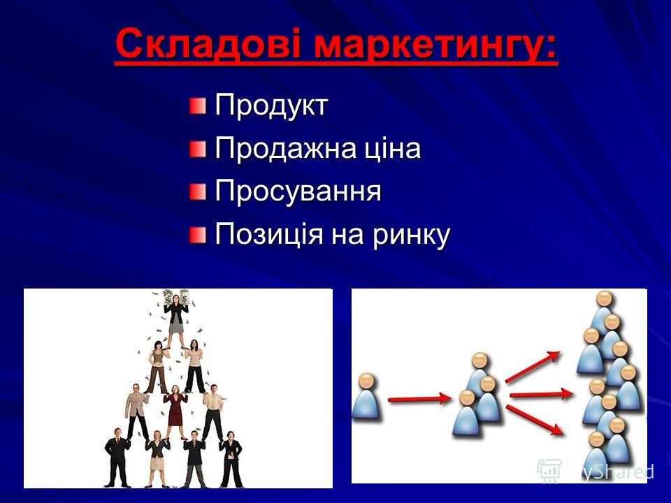 Складові маркетингу: Продукт Продажна ціна Просування Позиція на ринку