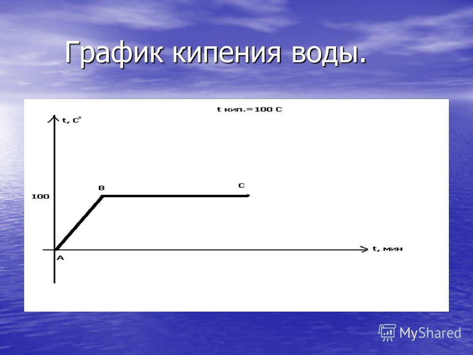 Кипение – это интенсивный переход жидкости в пар. Кипение – это интенсивный переход жидкости в пар. Отличия от испарения: Отличия от испарения: 1. Объем жидкости. 2. Температура. 3. Время.