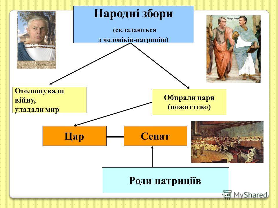 Народні збори (складаються з чоловіків-патриціїв) Оголошували війну, уладали мир Обирали царя (пожиттєво) ЦарСенат Роди патриціїв