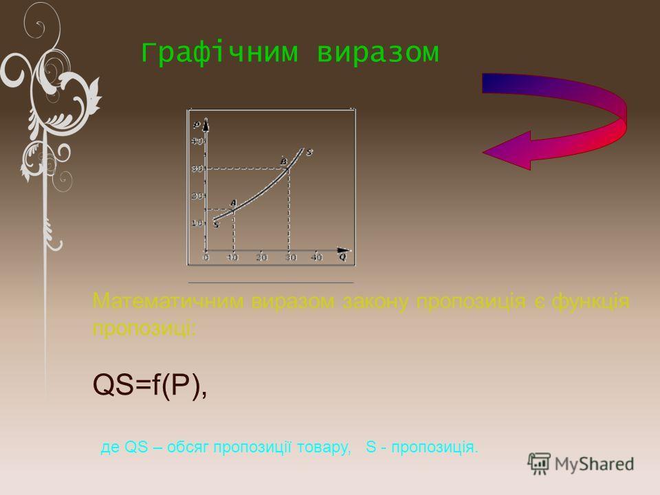 Математичним виразом закону пропозиція є функція пропозиці: QS=f(P), де QS – обсяг пропозиції товару, S - пропозиція. Графічним виразом
