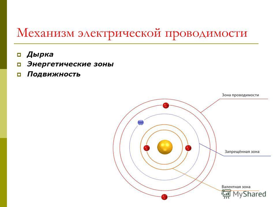 Механизм электрической проводимости Дырка Энергетические зоны Подвижность
