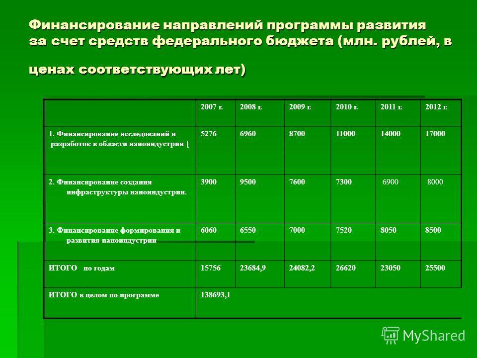 Финансирование направлений программы развития за счет средств федерального бюджета (млн. рублей, в ценах соответствующих лет) 2007 г.2008 г.2009 г.2010 г.2011 г.2012 г. 1. Финансирование исследований и разработок в области наноиндустрии [ 52766960870