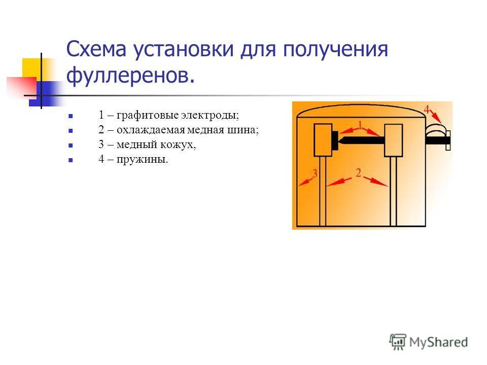 Схема установки для получения фуллеренов. 1 – графитовые электроды; 2 – охлаждаемая медная шина; 3 – медный кожух, 4 – пружины.