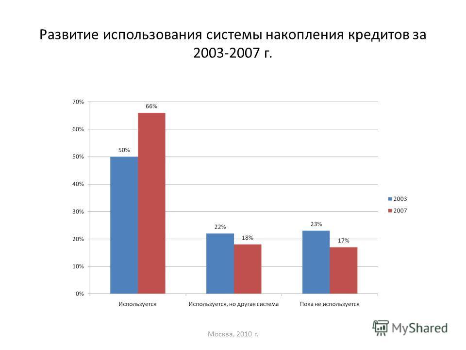 Развитие использования системы накопления кредитов за 2003-2007 г. Москва, 2010 г.