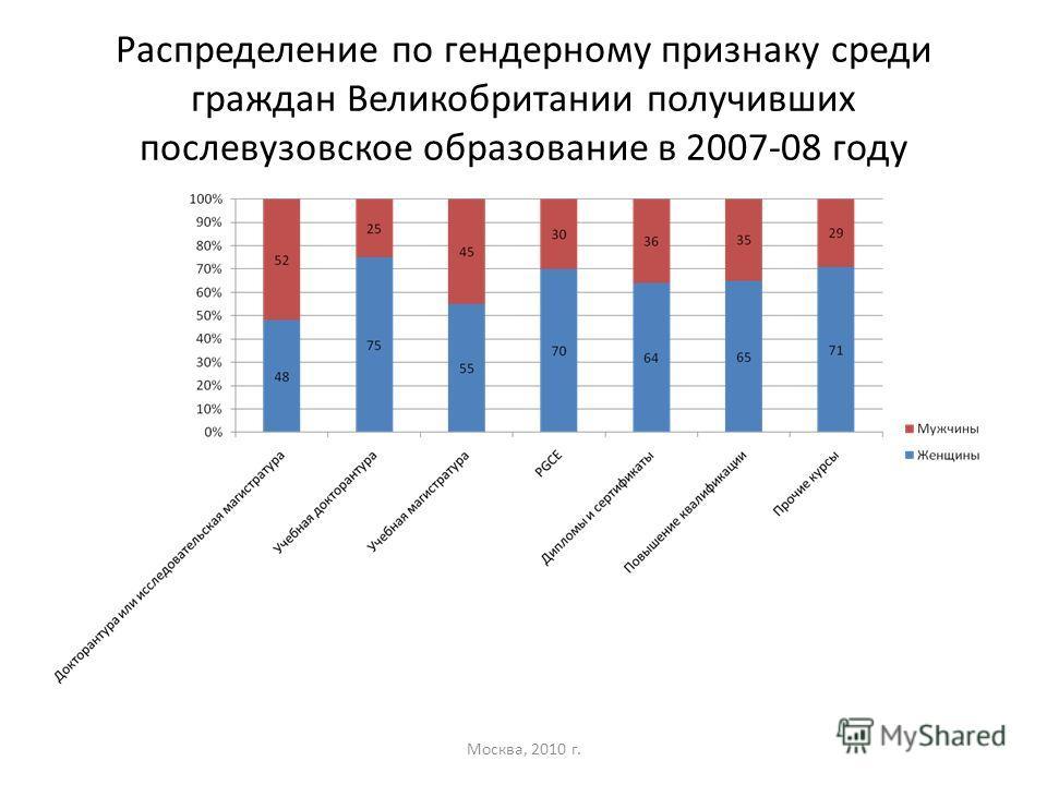 Распределение по гендерному признаку среди граждан Великобритании получивших послевузовское образование в 2007-08 году Москва, 2010 г.