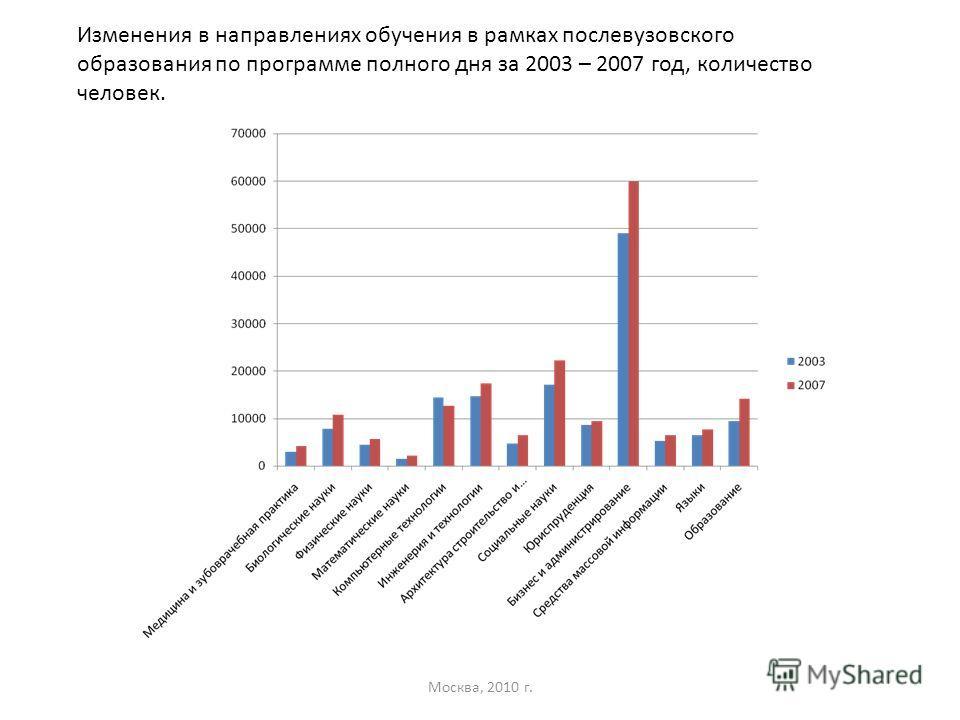 Изменения в направлениях обучения в рамках послевузовского образования по программе полного дня за 2003 – 2007 год, количество человек.