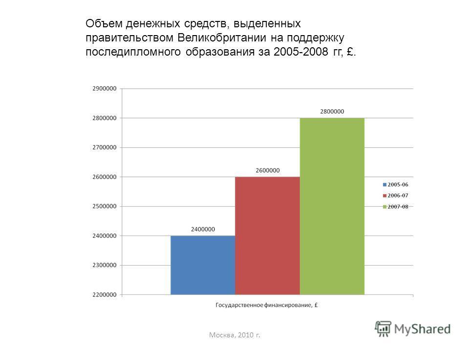 Москва, 2010 г. Объем денежных средств, выделенных правительством Великобритании на поддержку последипломного образования за 2005-2008 гг, £.