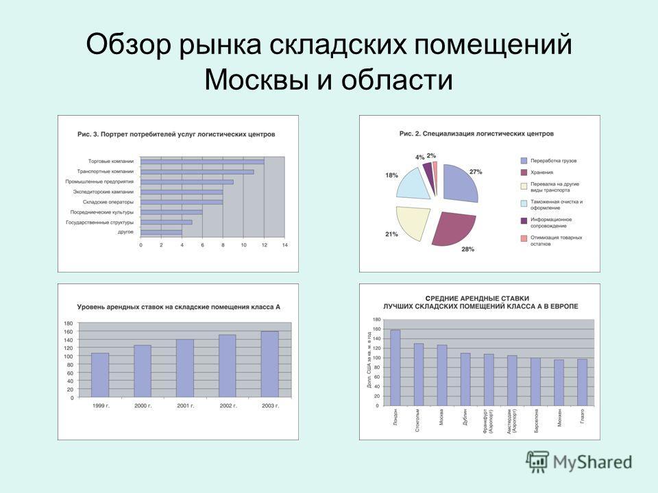 Обзор рынка складских помещений Москвы и области