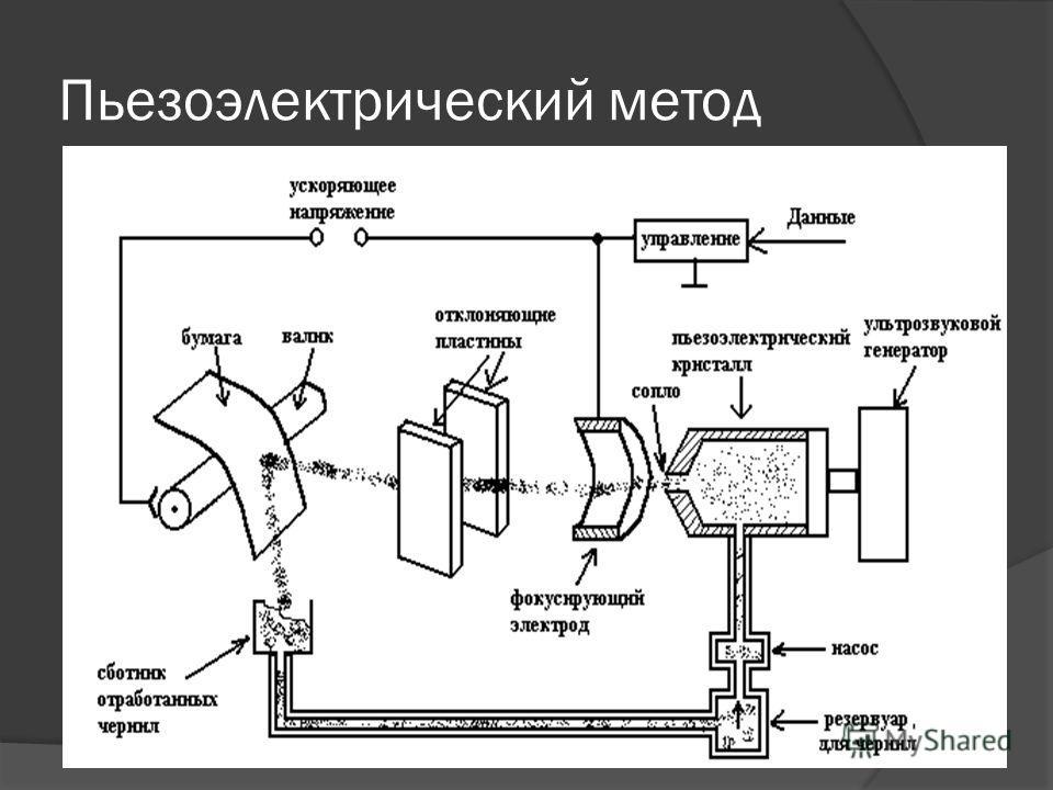 Пьезоэлектрический метод