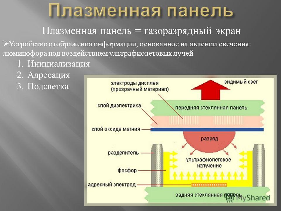 Плазменная панель = газоразрядный экран Устройство отображения информации, основанное на явлении свечения люминофора под воздействием ультрафиолетовых лучей 1.Инициализация 2.Адресация 3.Подсветка