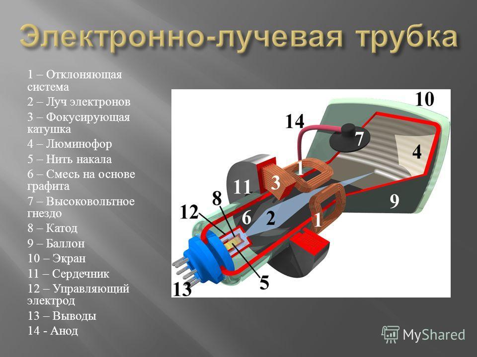 1 – Отклоняющая система 2 – Луч электронов 3 – Фокусирующая катушка 4 – Люминофор 5 – Нить накала 6 – Смесь на основе графита 7 – Высоковольтное гнездо 8 – Катод 9 – Баллон 10 – Экран 11 – Сердечник 12 – Управляющий электрод 13 – Выводы 14 - Анод
