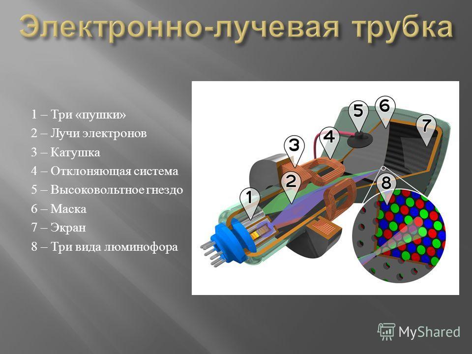 1 – Три « пушки » 2 – Лучи электронов 3 – Катушка 4 – Отклоняющая система 5 – Высоковольтное гнездо 6 – Маска 7 – Экран 8 – Три вида люминофора
