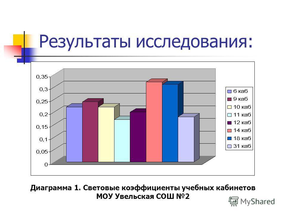 Результаты исследования: Диаграмма 1. Световые коэффициенты учебных кабинетов МОУ Увельская СОШ 2
