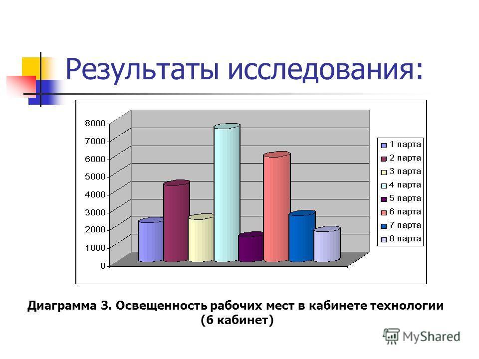 Результаты исследования: Диаграмма 3. Освещенность рабочих мест в кабинете технологии (6 кабинет)