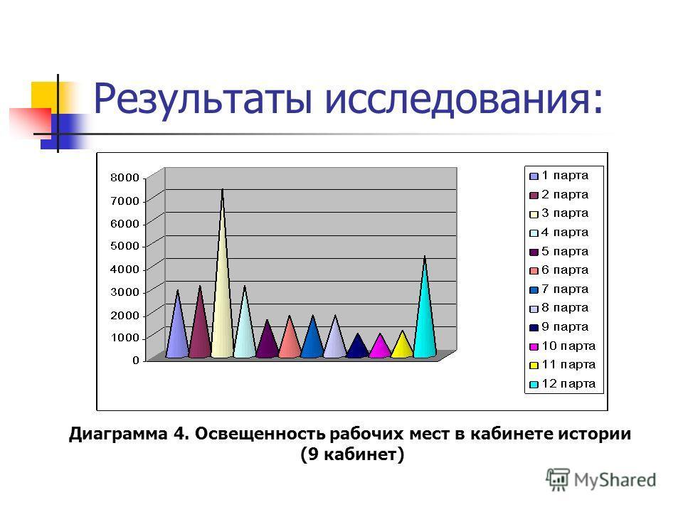 Результаты исследования: Диаграмма 4. Освещенность рабочих мест в кабинете истории (9 кабинет)