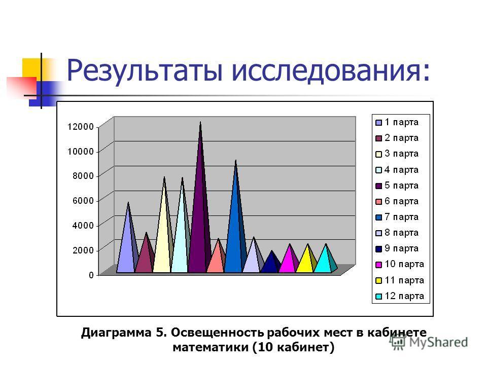 Результаты исследования: Диаграмма 5. Освещенность рабочих мест в кабинете математики (10 кабинет)