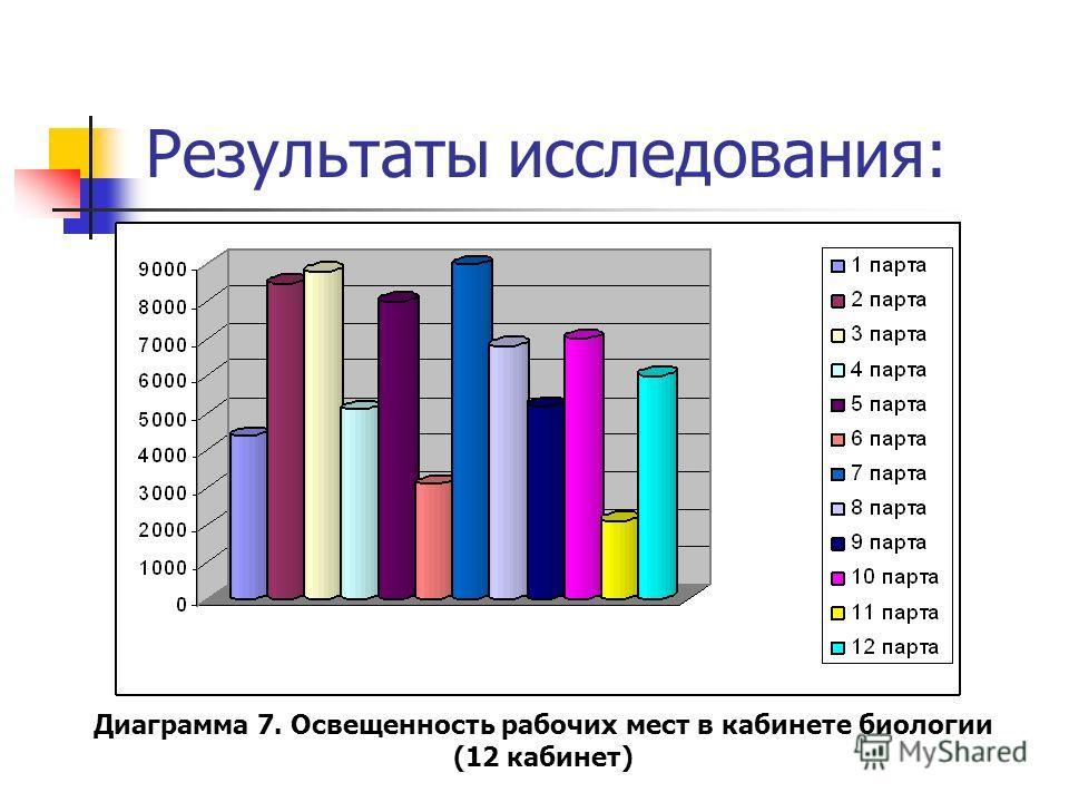 Результаты исследования: Диаграмма 7. Освещенность рабочих мест в кабинете биологии (12 кабинет)