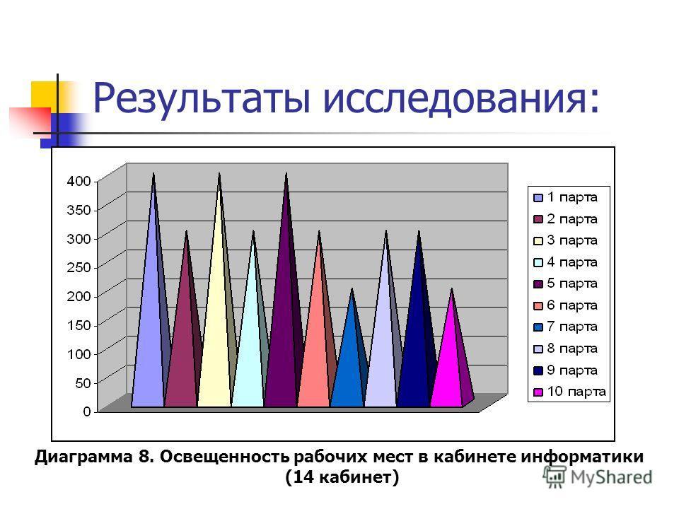 Результаты исследования: Диаграмма 8. Освещенность рабочих мест в кабинете информатики (14 кабинет)