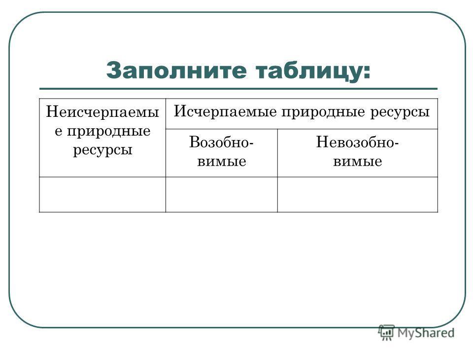 Заполните таблицу: Неисчерпаемы е природные ресурсы Исчерпаемые природные ресурсы Возобно- вимые Невозобно- вимые