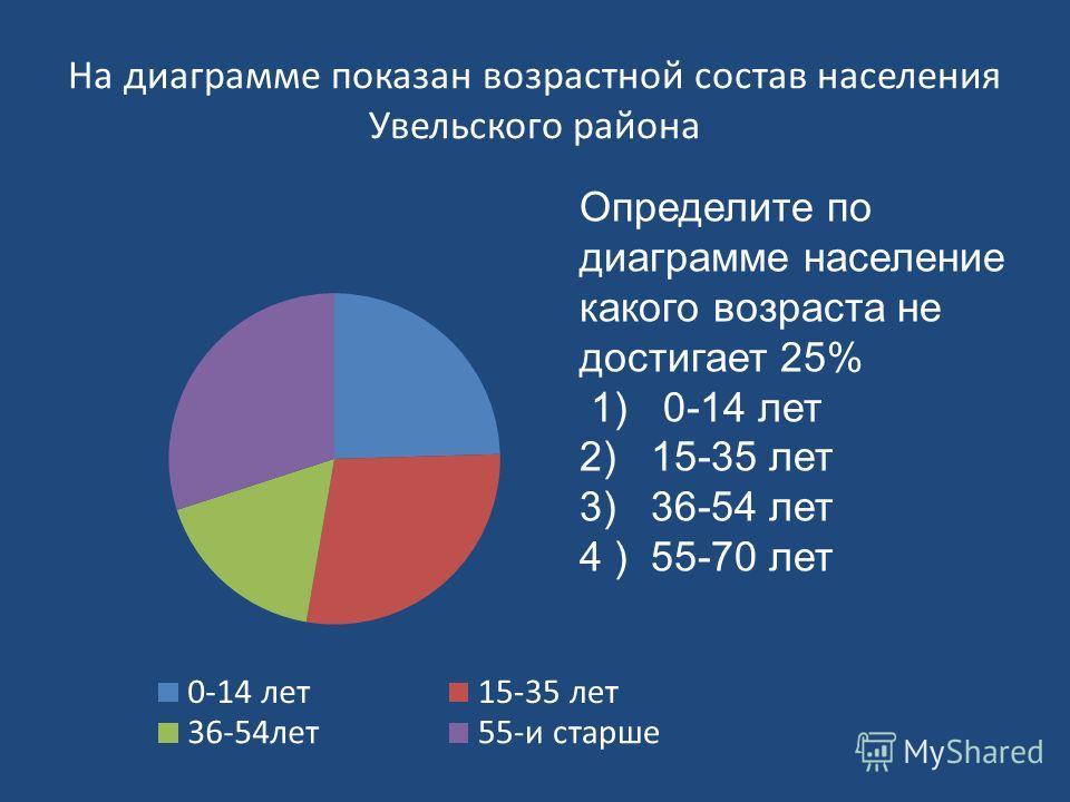На диаграмме показан возрастной состав населения Увельского района Определите по диаграмме население какого возраста не достигает 25% 1) 0-14 лет 2) 15-35 лет 3) 36-54 лет 4 ) 55-70 лет