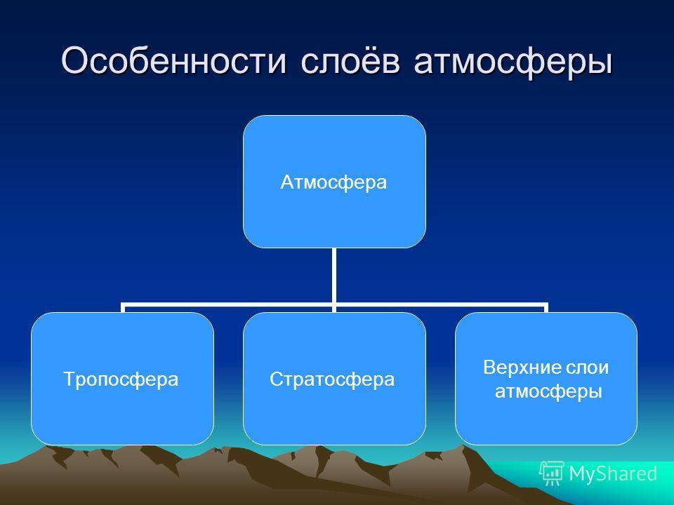 Особенности слоёв атмосферы Атмосфера ТропосфераСтратосфера Верхние слои атмосферы