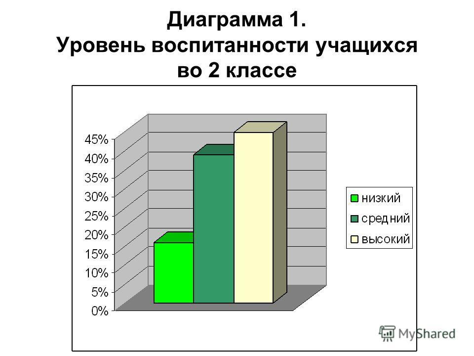 Диаграмма 1. Уровень воспитанности учащихся во 2 классе