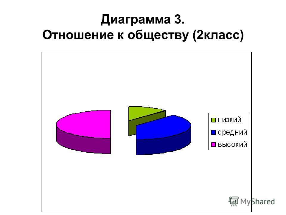 Диаграмма 3. Отношение к обществу (2класс)