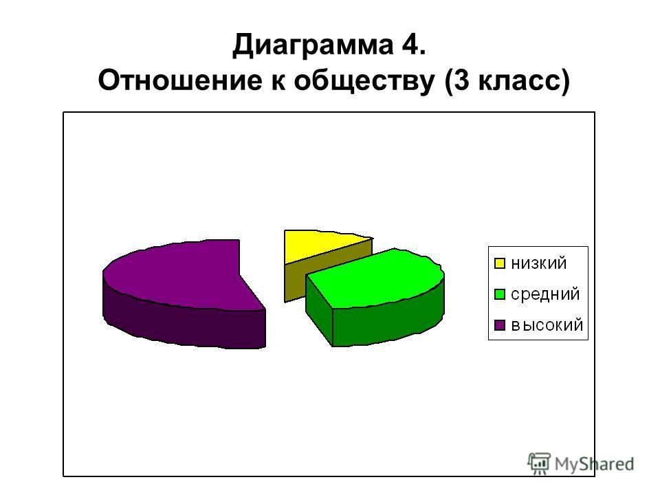 Диаграмма 4. Отношение к обществу (3 класс)